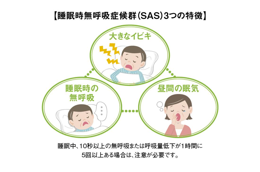 睡眠時無呼吸症候群 3つの特徴
